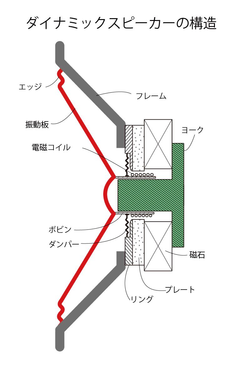 ダイナミックスピーカーの構造