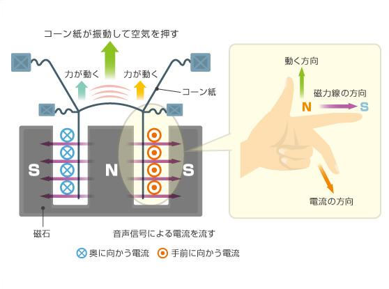 ダイナミックスピーカーの動作原理、フレミングの左手の法則
