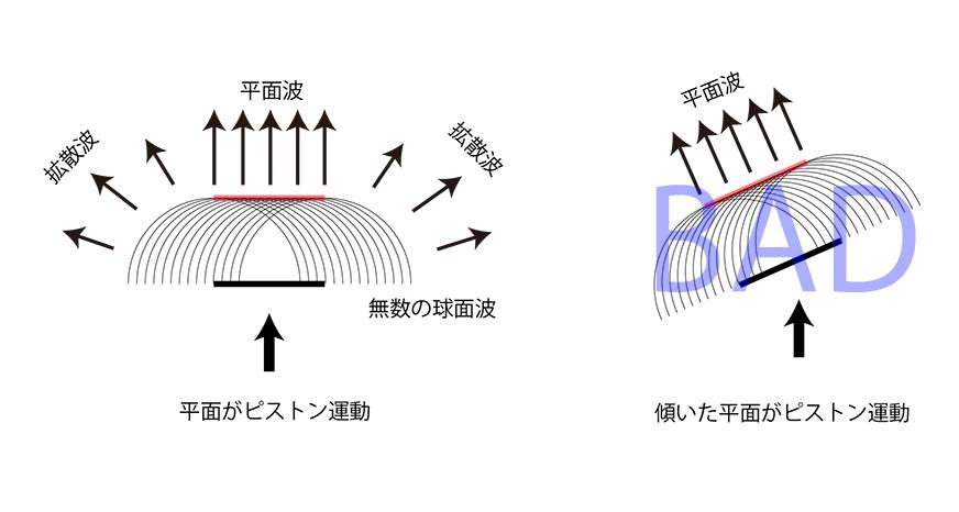 平面波の出方