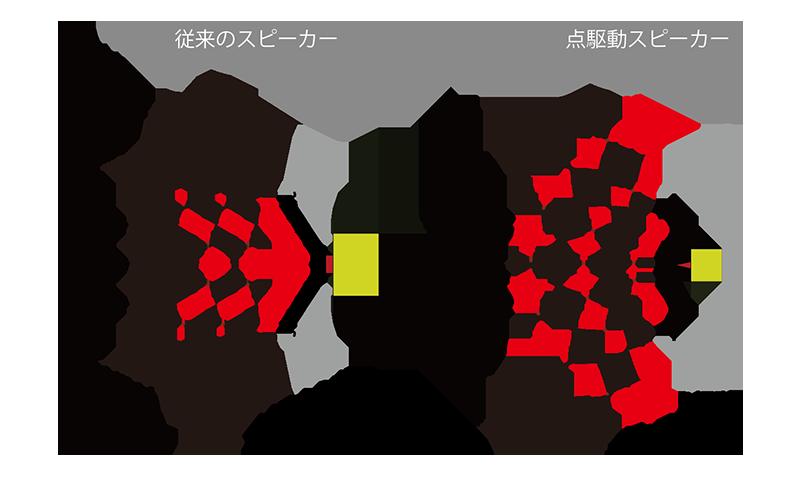 スピーカーの動作原理図