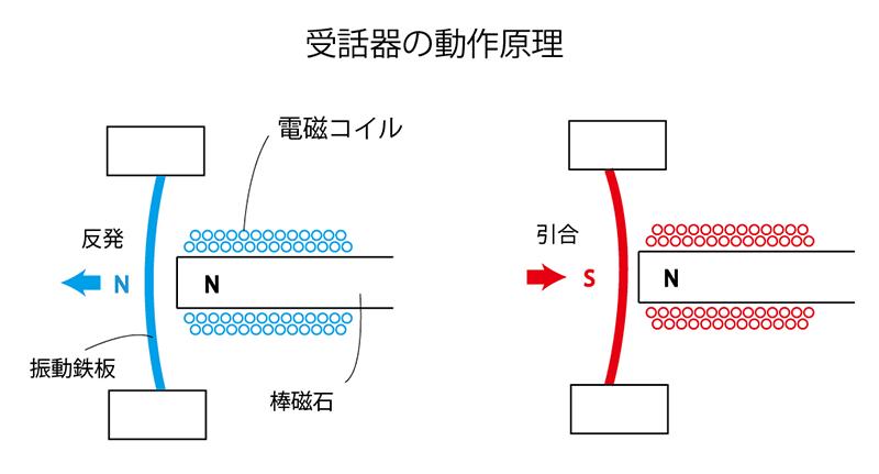 受話器の構造