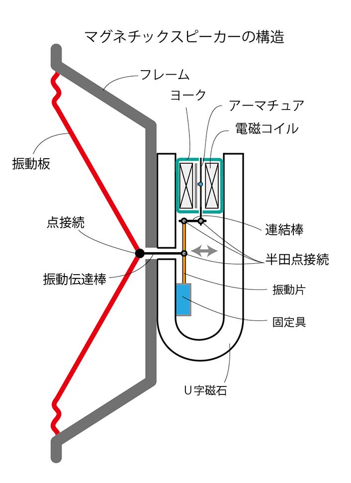 マグネチックスピーカーの構造