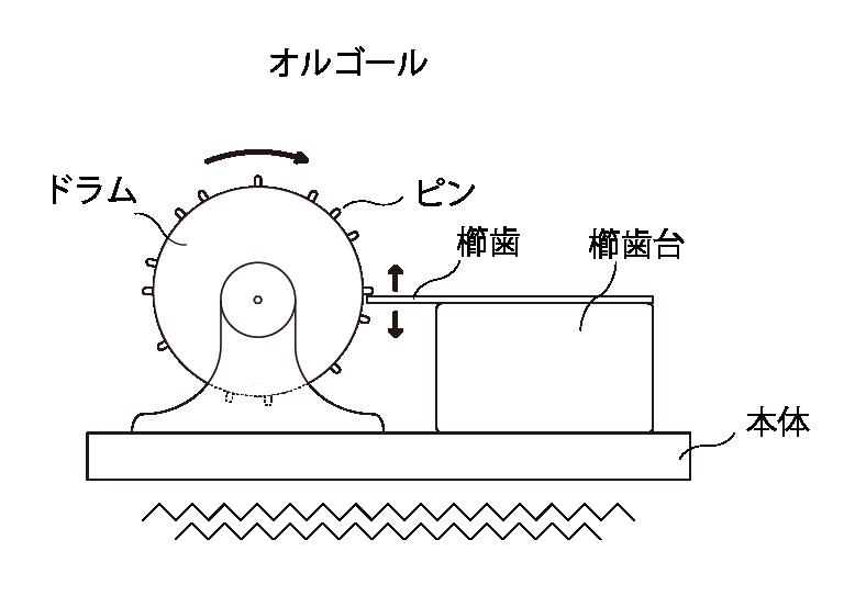 スピーカーの動作原理の歴史オルゴール