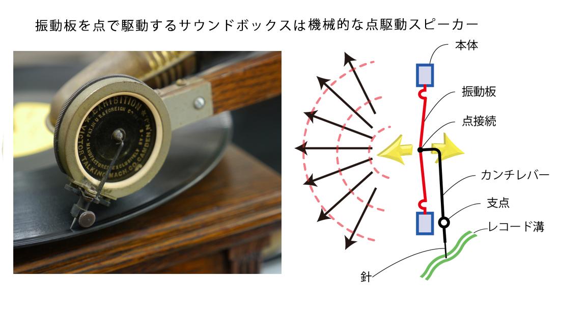 蓄音機は機械的点駆動スピーカー