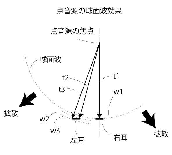 点音源の特徴モデル図