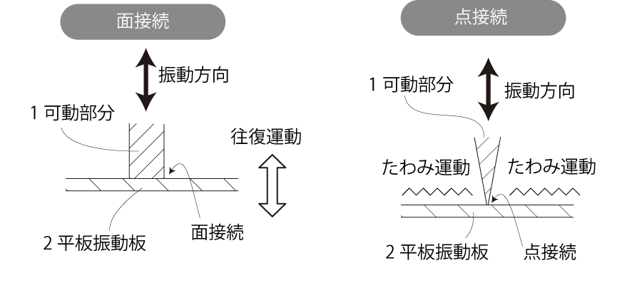 歪振動スピーカー動作原理図